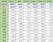 대전광역시 대덕구 인구통계 현황, 인구수, 세대수, 가구당 인구, 남녀인구, 남녀비율 (2017년 6월 기준)