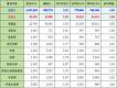 강원도 영월군 인구통계 현황, 인구수, 세대수, 가구당 인구, 남녀인구, 남녀비율 (2017년 6월 기준)