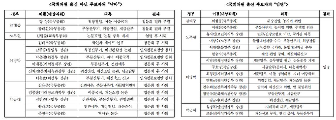 '이완구-인사청문회'하나마나, 백기든 '새정치..