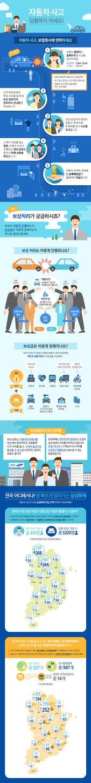 [인포그래픽] 자동차 사고 보험처리는 어떻게 하나요? 자동차 사고 합의 과정도 알아봐요!