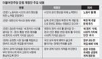 노동자 버린 김종인의 더민주, 새누리당과 무엇이 다른가?