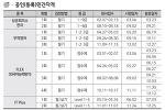 2018년 대한상공회의소(무역영어) 자격검정 시행 일정