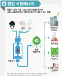 IGCC 발전, 한국의 에너지를 발전하다.