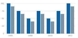 [Chart] Morris.js Bar Chart