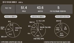 10억 이상 '한국형 부자' 재테크 1순위는 '절세'