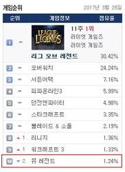 핵앤슬래시 신작 '뮤 레전드', PC방 점유율 TOP 10 안착