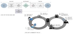 2016/09-10 : DMP(Data Management Platform)는 어디에서 왔나