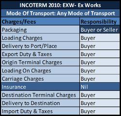EXW(공장인도조건) || 매도인과 매수인의 검사,포장,화인 의무 - 인코텀즈 2010( INCOTERMS 2010) - 9