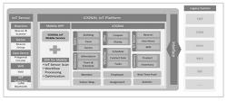 iCIGNAL IoT Cloud platform
