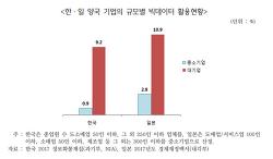 ■빅데이터 활용, 한국중소기업 일본 1/3로 너무  미약■