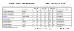 Summary Data for 2018 April's Comets