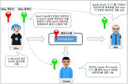이해하기 쉬운 블록체인(Block Chain)과 비트코인(Bit Coin)
