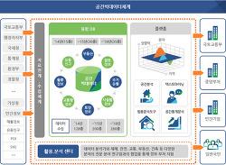 지식기반 빅데이터 및 공공오픈데이터 기술 및 정책정보