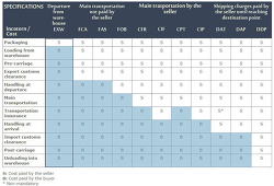 EXW(공장인도조건) || 매도인과 매수인의 통지 의무 - 인코텀즈 2010( INCOTERMS 2010) - 8