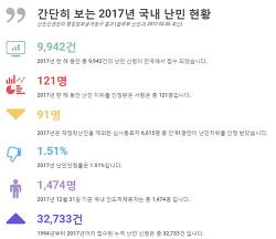 [통계] 국내 난민 현황 (2017.12.31기준)