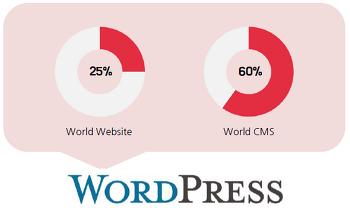 워드프레스 홈페이지의 기본 구성 및 설치 요구사항