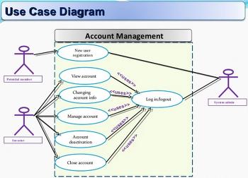 [tasnimmohiuddin] Requirement analysis smart stock business - 주식거래 시스템의 요구사항 분석