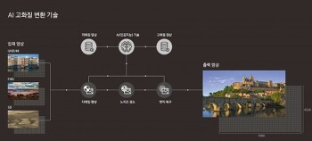 삼성전자, CES 2018에서 'AI 고화질 변환 기술' 탑재 '8K QLED TV' 공개