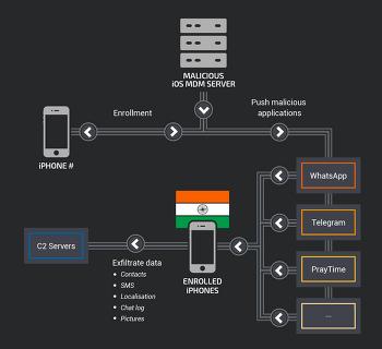 인도의 고급 모바일 멀웨어 공격에서 악성 MDM 사용