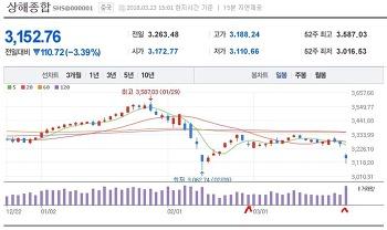 20180325 중국 펀드 재진입