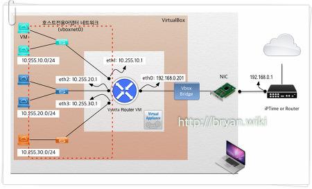 VirtualBox 에 Vyatta 라우터로 VM 가상 네트워크 구성하기