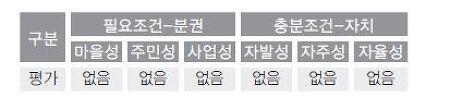[칼럼] 금천구와 담양군의 조례로 분석해 본 한국 주민자치정책의 한계