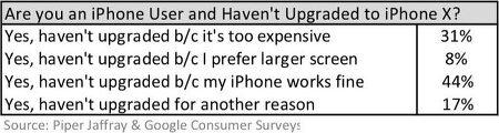 아이폰X가 소비자들에게 어필하지 못한 이유