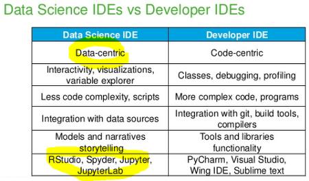 [Anaconda] 주피터랩 the Next Generation Data Science IDE