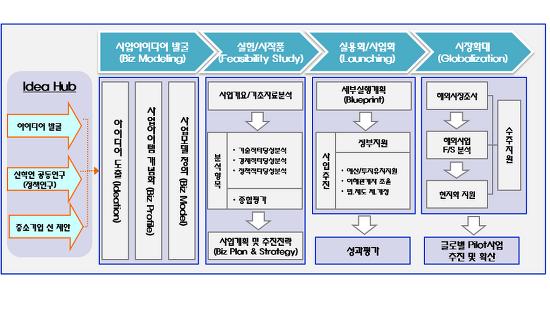 융합·혁신 관련 실행과제 Process