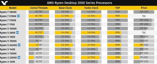 AMD 2세대 라이젠 2600/ 2700X 스펙, 2700X는 8코어 16스레드에 최대 4.2GHz
