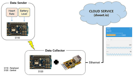 BLE to Ethernet Thin Gateway 만들기