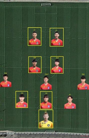 아시안게임 축구 대표팀 명단 분석 손흥민 조현우 팀 완성?