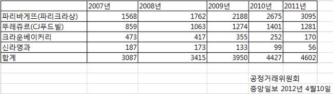 국내 브랜드 빵집통계,빵집점포 통계