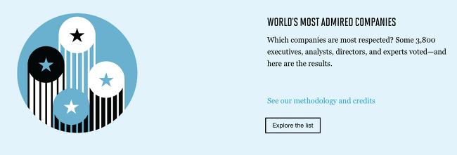 애플, 10년 연속 가장 존경받는 기업. 삼성은 50위권 밖으로..