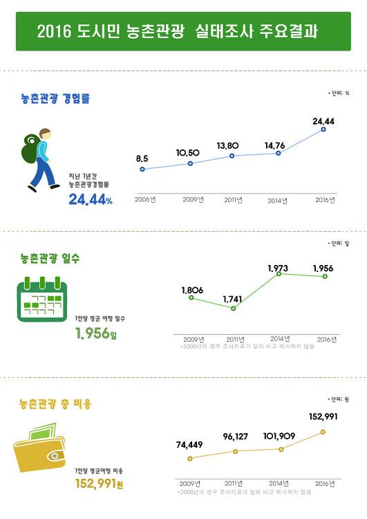 도시민 농촌 관광 1인 평균 15만원 지출!