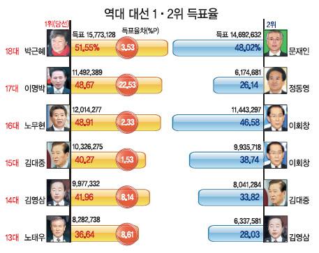 역대 대통령선거 1,2위 득표율