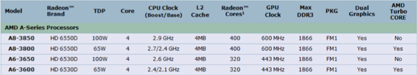 a6 3650, A8 3850, AMD, Apu, Asus, CPU, dirt 3, f1a75-v pro, hw뉴스, hw리뷰, IGP, It, IT뉴스, IT리뷰, liano, OCER, PC, pc뉴스, pc리뷰, PC정보, ssf v, vga 벤치, 게임 벤치, 더트 3, 라노, 리뷰, 아서스, 아수스, 이슈, 타운리뷰, A75, cpu 추천, GPU, vision apu, 퓨전 APU, 컴퓨터, 조립컴퓨터, amd, 조립식컴퓨터, 조립pc, 조립컴퓨터사이트추천, 컴퓨터본체, cpu성능비교, cpu쿨러, 잠베지, amdcpu종류, 잠베지4100, cpu가격, 잠베지6100, amd잠베지, amd라노