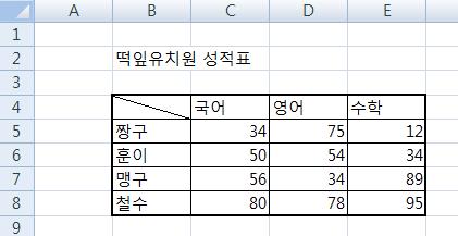 엑셀, 엑셀 2007, Excel, 엑셀강의, 엑셀강좌, 엑셀공부, 워크시트, 시트, Sheet, 셀, cell, 엑셀기초, 엑셀사이트, 스프레드시트, 테두리, 병합하고 가운데 맞춤, 병합, 가운데 맞춤, 셀서식 대화상자, 단축키, 엑셀 팁, F4