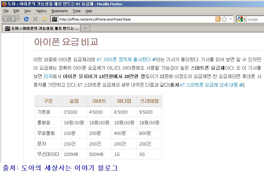 도아님의 글 아이폰의 가능성을 제로 만드는 KT 요금제 @ 2009/10/11에서 화면 캡처