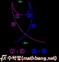 삼각형에서 평행선과 선분의 길이의 비 2 공식