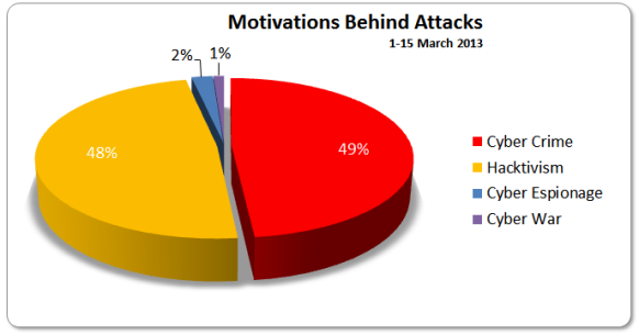 cybercrime motivation Measuring the cost of cybercrime ross anderson1, chris barton, rainer boehme2, richard  1 motivation existing cybercrime loss estimates are very large.