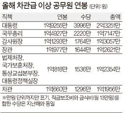 2013 공무원 봉급표,고위공무원 연봉 공무원봉급표 2013