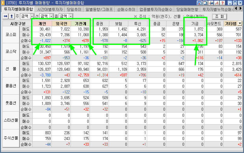 투자자별 매매동향 종합주가지수 분석