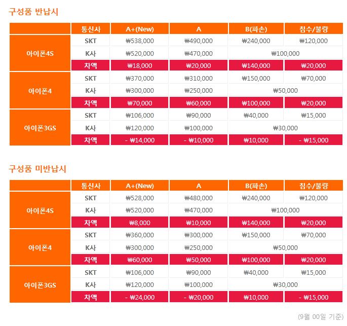 SKT 아이폰 보상판매 등급과 금액
