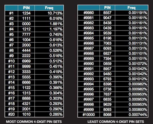 가장 많이 쓰이는 비밀번호 4자리 숫자 베스트 20 & 최악의 패스워드 베스트 500