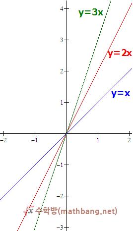 y=ax 그래프 (a > 0 )