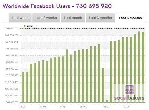 Worldwide Facebook Users