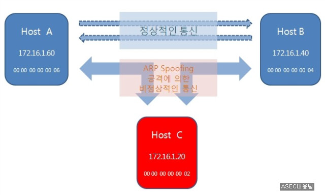 Research paper on ip spoofing