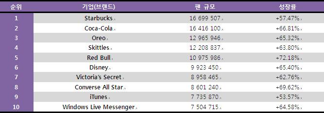최근 6개월 간 상위 10개의 페이스북 브랜드페이지 성장률 (Source: Facebakers.com, 2010년 11월)