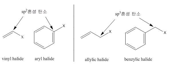 Chemistry Alkyl Halide 할로젠화 알킬